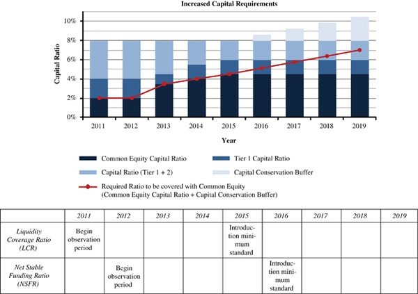 A Comparative Assessment of Basel II/III and Solvency II ...