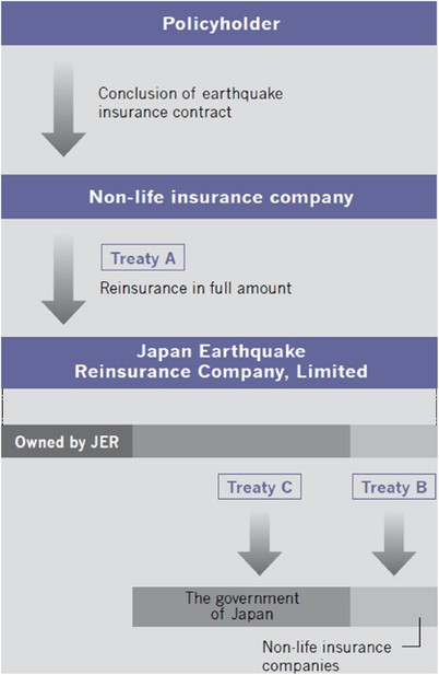 The Effect of the Great East Japan Earthquake on the Stock Prices ...