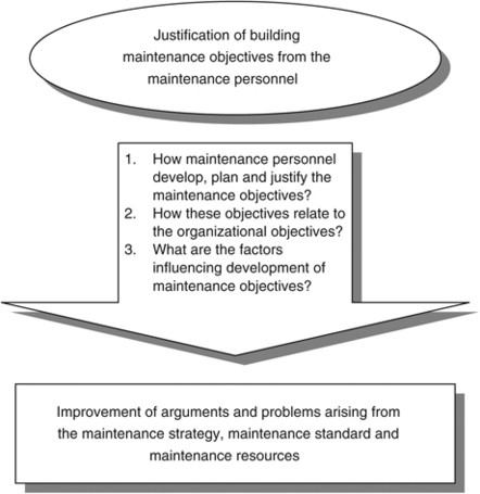 Overview of maintenance strategy, acceptable maintenance standard ...