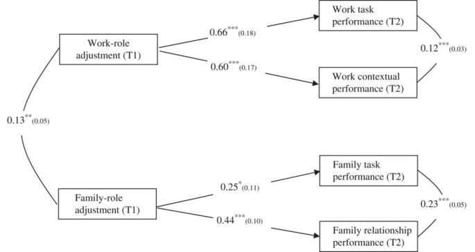 Work- and family-role adjustment of different types of global ...