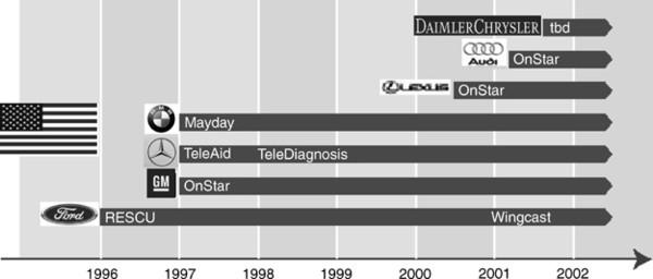 DCXNET: e-transformation at DaimlerChrysler   SpringerLink