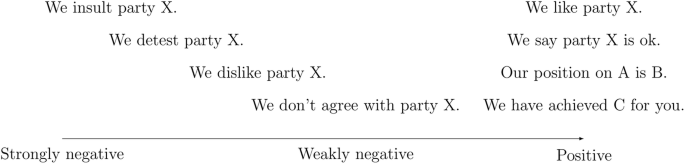 Negative campaigning and its consequences: a review and a look ...
