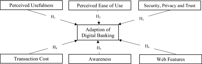 What Factors Drive The Adoption Of Digital Banking An Empirical Study From The Perspective Of Omani Retail Banking Springerlink