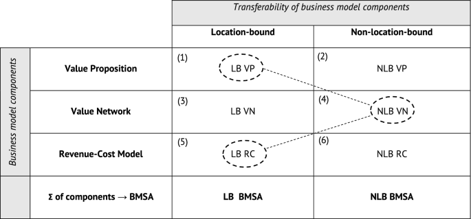 The role of business models in firm internationalization: An ...