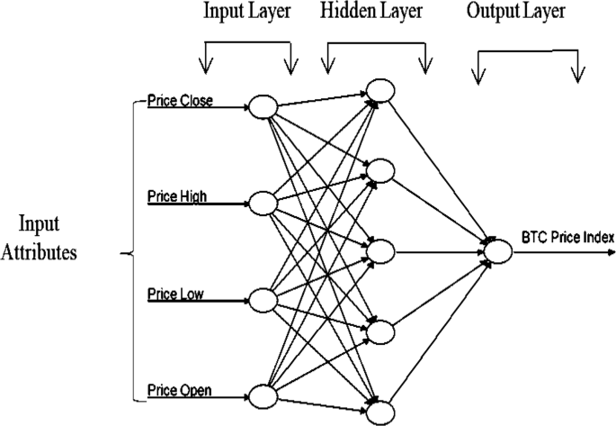 bitcoin neural network trading