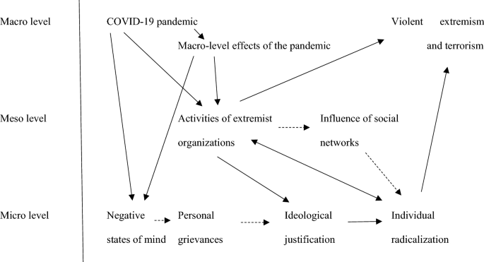 Hate In The Time Of Coronavirus Exploring The Impact Of The Covid 19 Pandemic On Violent Extremism And Terrorism In The West Springerlink