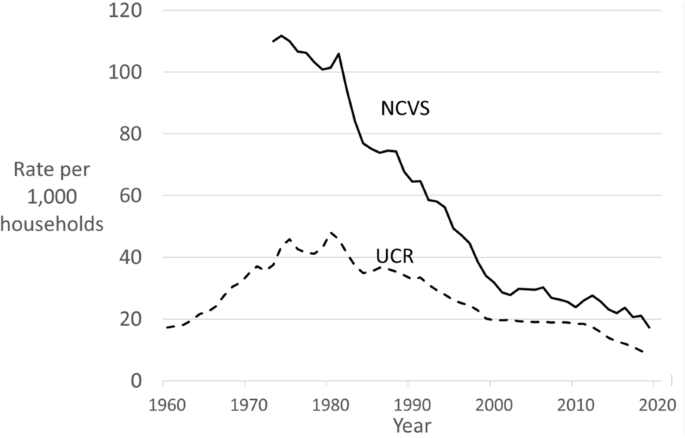 Forty years of declining burglary in the United States ...