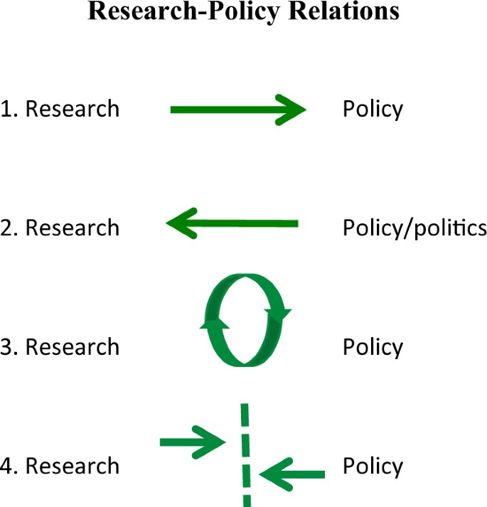 Rethinking policy 'impact': four models of research-policy relations
