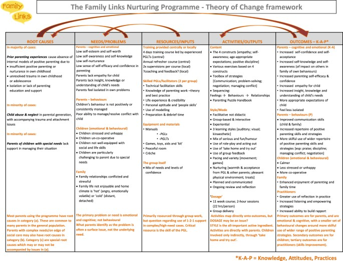 Developing theories of change for social programmes: co