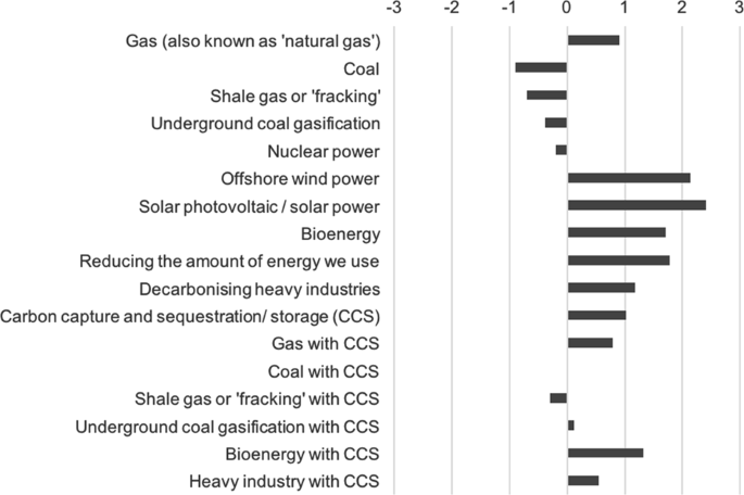 Framing effects on public support for carbon capture and