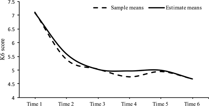 Trajectories of psychological stress among public servants after the