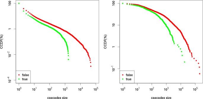 Modelling rapid online cultural transmission: evaluating neutral model
