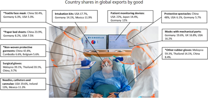 What does the COVID-19 pandemic teach us about global value chains ...