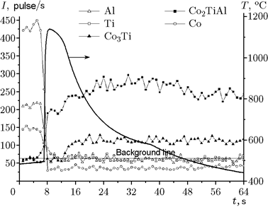 Thermal Explosion In A 2co Ti Al System Combustion Phase Formation And Properties Springerlink