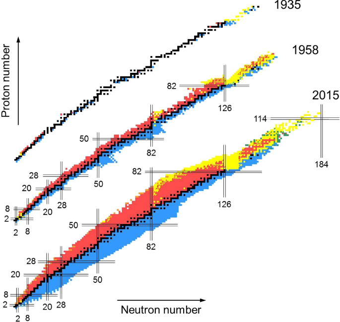 How to extend the chart of nuclides? | SpringerLink