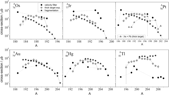 How to extend the chart of nuclides?   SpringerLink