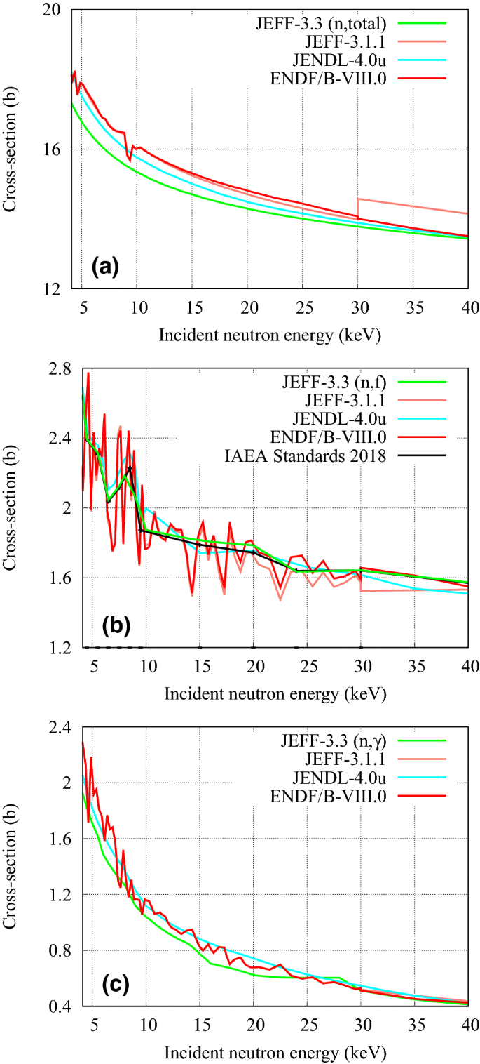 The joint evaluated fission and fusion nuclear data library, JEFF ...