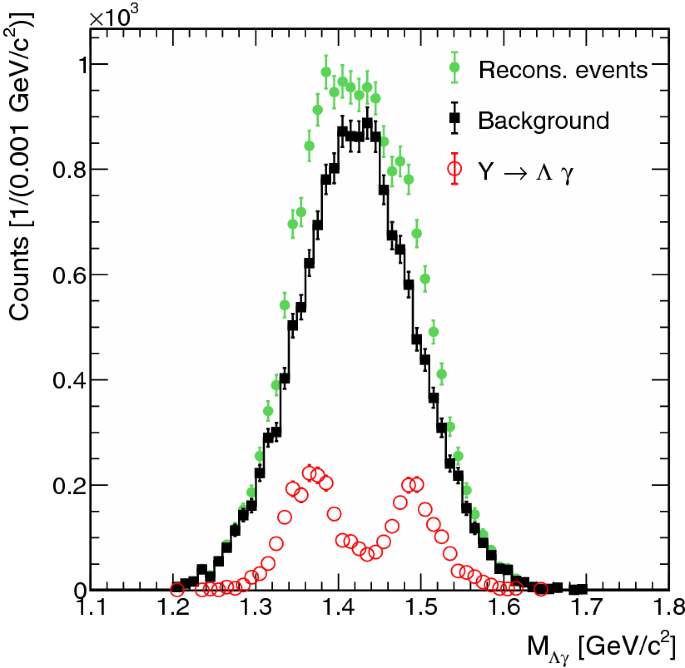Production and electromagnetic decay of hyperons: a feasibility ...