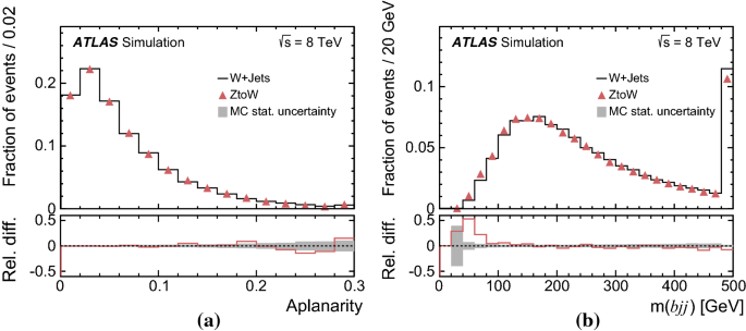 Measurement of the inclusive and fiducial $$t\bar{t}$$ t t ...