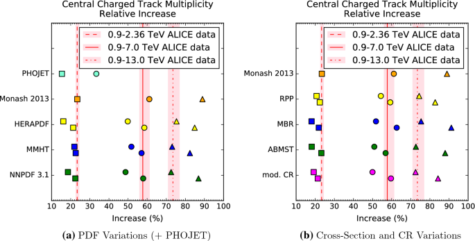 Average event properties from LHC to FCC-hh   SpringerLink