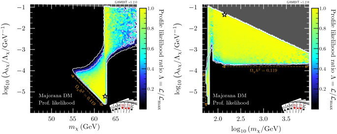 Global analyses of Higgs portal singlet dark matter models using ...