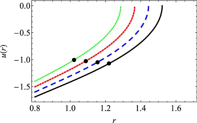 Relativistic dust accretion onto a scale-dependent polytropic ...