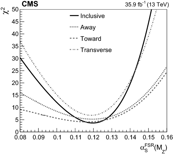 Study of the underlying event in top quark pair production in ...