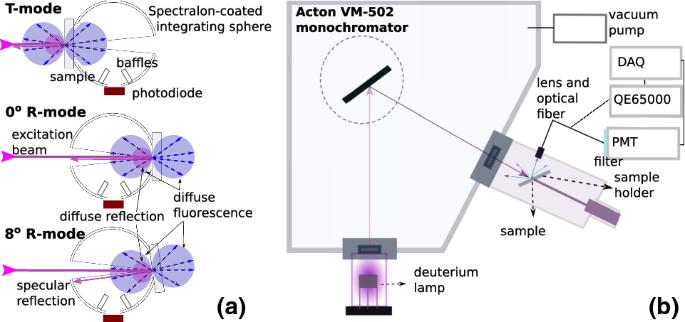 Polyethylene naphthalate film as a wavelength shifter in liquid ...
