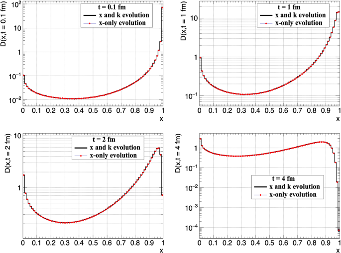 Solutions of evolution equations for medium-induced QCD cascades ...