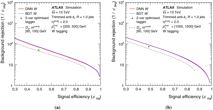 Performance of top-quark and $$\varvec{W}$$ W -boson tagging with ...