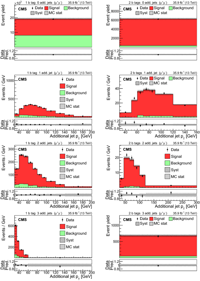Measurement of the $${\mathrm {t}\overline{\mathrm {t}}}$$ t t ...