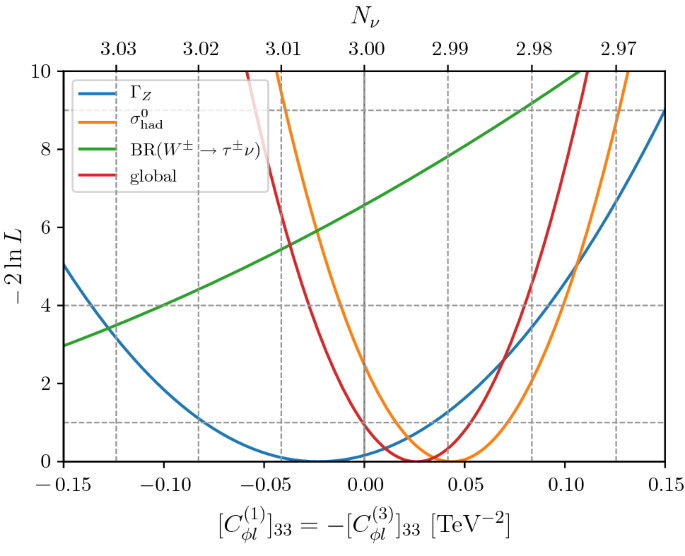 A global likelihood for precision constraints and flavour ...