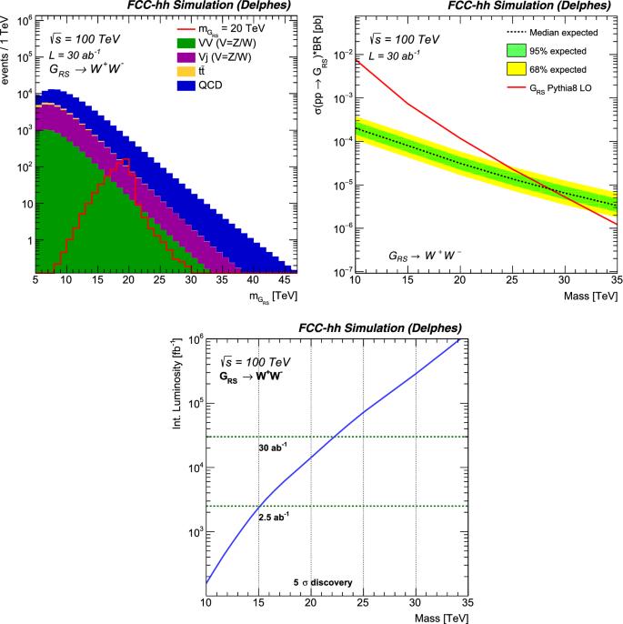Heavy resonances at energy-frontier hadron colliders | SpringerLink