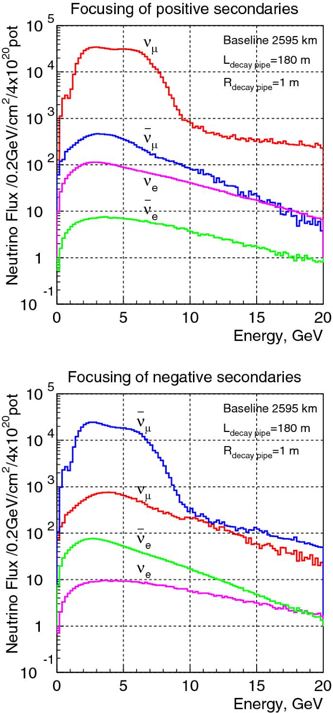 Letter of interest for a neutrino beam from Protvino to KM3NeT ...