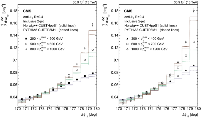 Azimuthal separation in nearly back-to-back jet topologies in ...