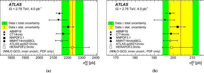 Measurement of $$W^{\pm }$$W-boson and Z-boson production cross ...