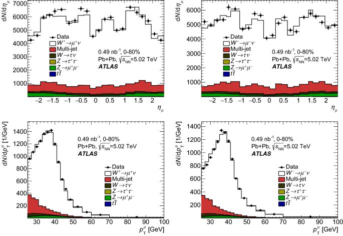 Measurement of $$W^\pm $$W boson production in Pb+Pb collisions ...