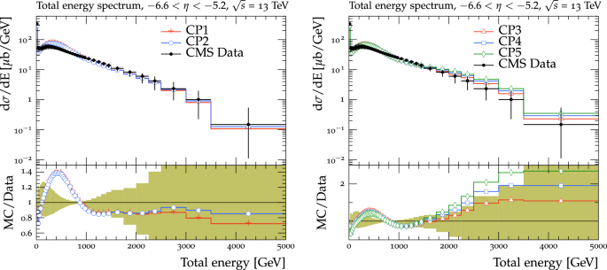 Extraction and validation of a new set of CMS pythia8 tunes from ...