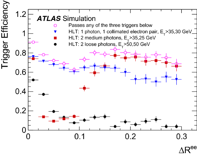 Performance of electron and photon triggers in ATLAS during LHC ...