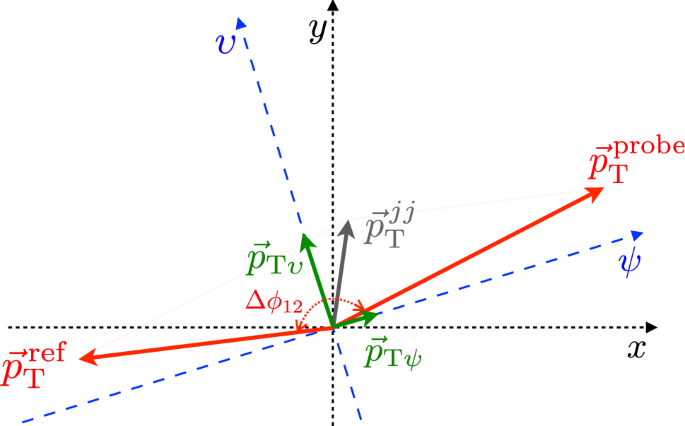 Determination of jet calibration and energy resolution in proton ...
