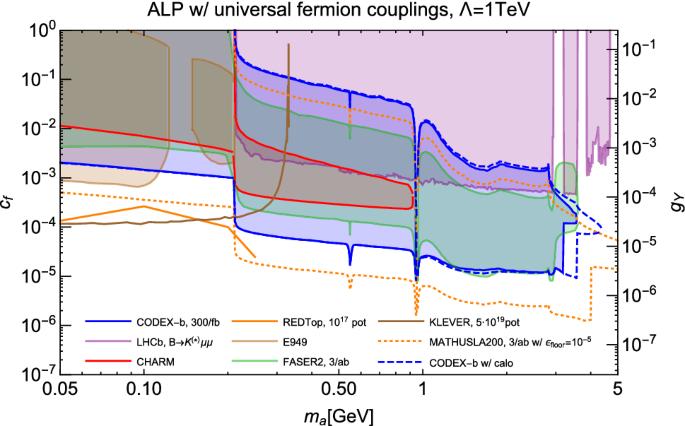 Expression of interest for the CODEX-b detector | SpringerLink