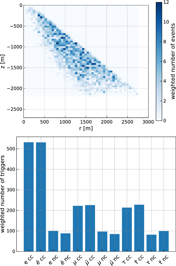 NuRadioMC: simulating the radio emission of neutrinos from ...