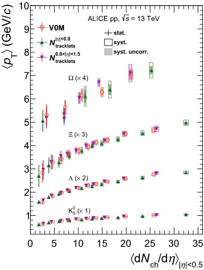 Multiplicity dependence of (multi-)strange hadron production in ...