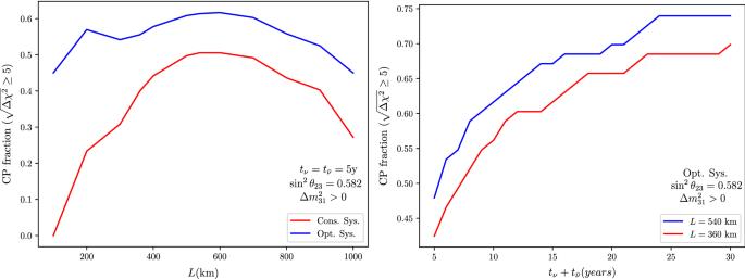 Physics potential of the ESS$$\nu $$ SB | SpringerLink