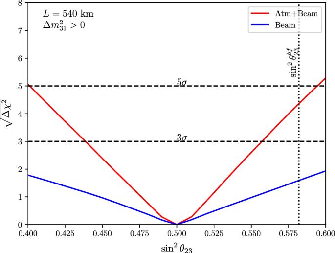 Physics potential of the ESS$$\nu $$ SB   SpringerLink