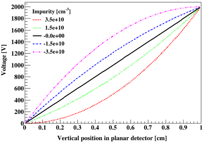 HPGe detector field calculation methods demonstrated with an ...
