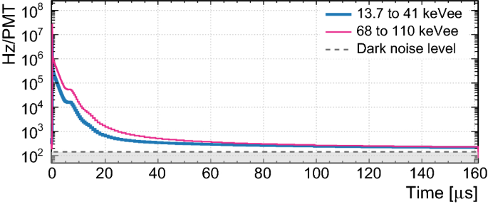 The liquid-argon scintillation pulseshape in DEAP-3600   SpringerLink