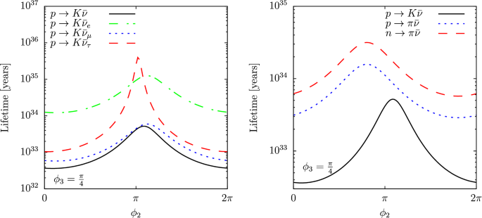 Supersymmetric proton decay revisited | SpringerLink