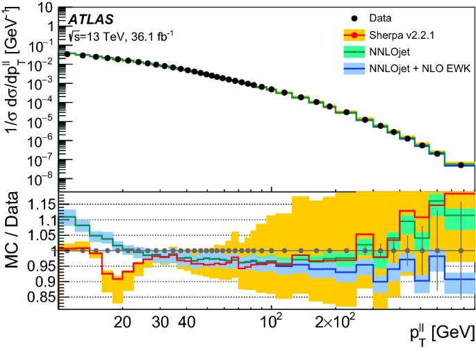 Measurement of the transverse momentum distribution of Drell–Yan ...