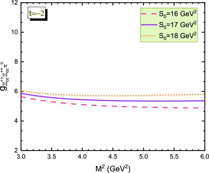 Strong Coupling Constants Of The Doubly Heavy Xi Qq 3qq Baryons With Pi P Meson Springerlink